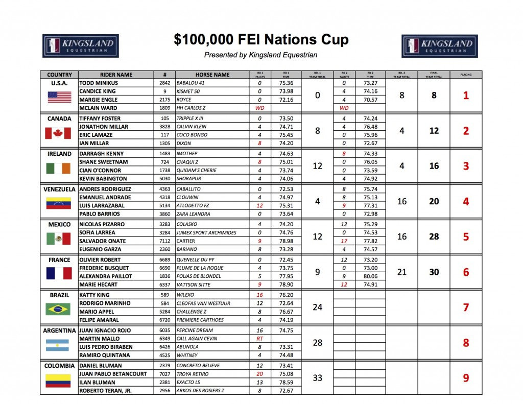 2015 Nations Cup Results