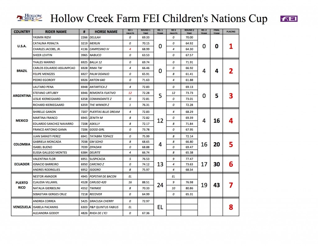 CHILDREN NATIONS CUP 2015 RESULTS