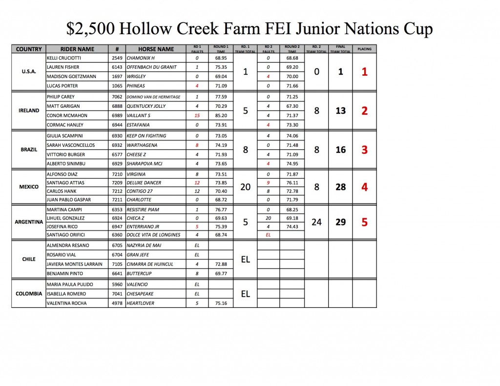 JUNIOR NATIONS CUP 2015 RESULTS