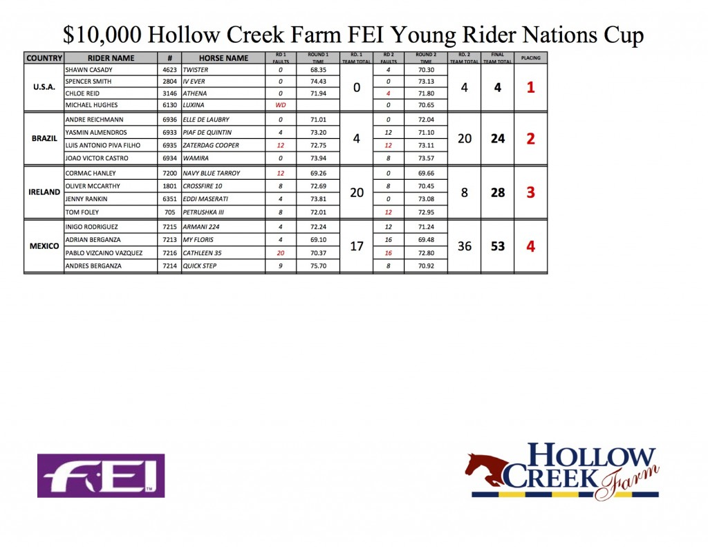 YOUNG RIDER NATIONS CUP 2015 RESULTS